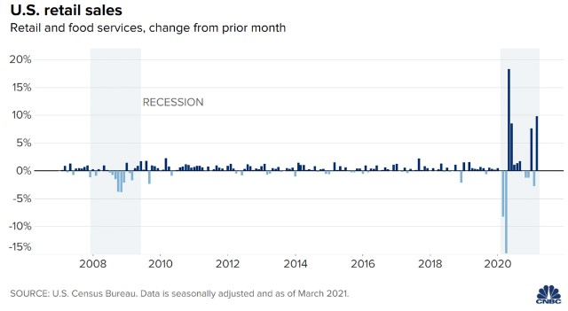 """Retail sales explode in March as consumers use stimulus checks to spend heavily"" by Jeff Cox via CNBC"